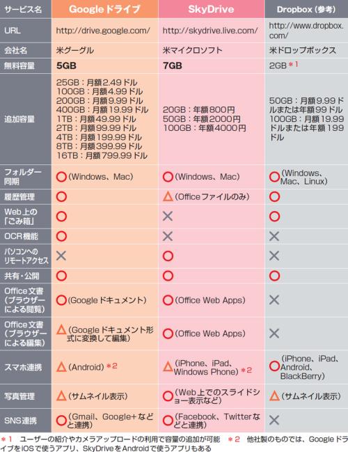 GoogleドライブとSkyDriveとDropBoxの比較.png